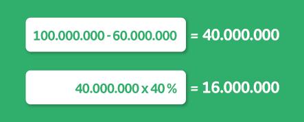 capacidad de endeudamiento fórmula