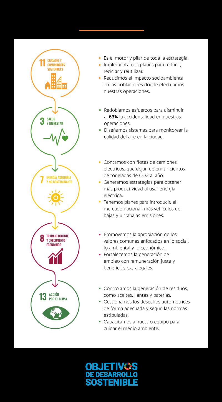 Infografico-Sostenibilidad-ODS-RCG-V2