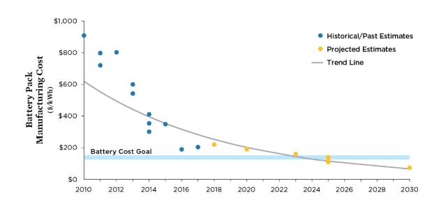 Costos de fabricación