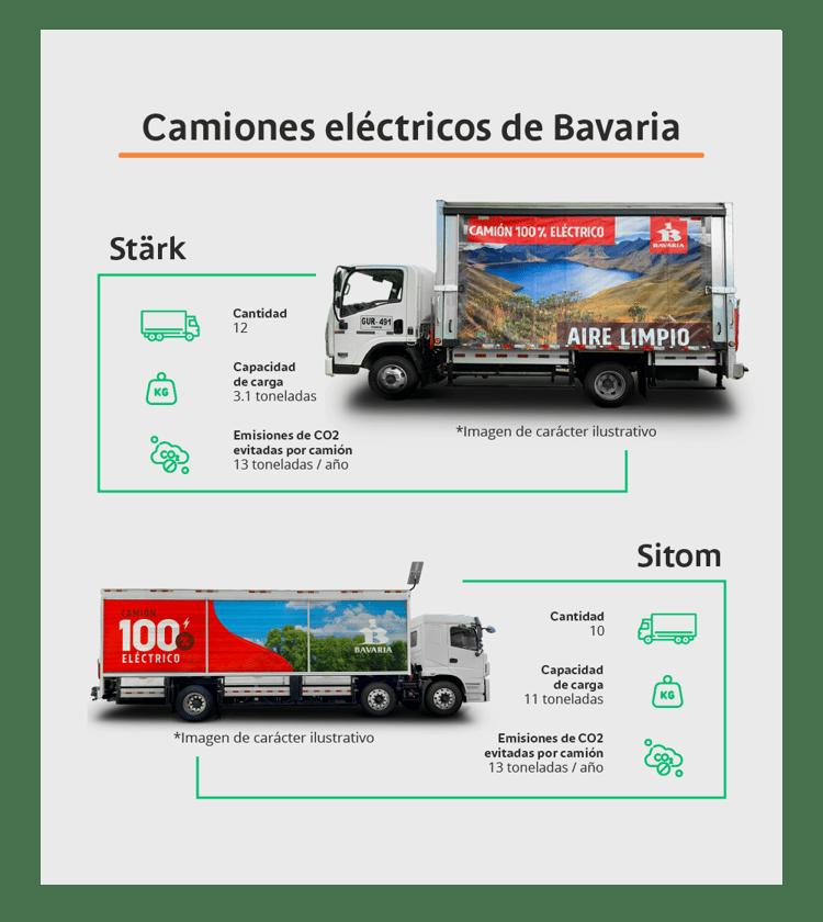 Infográfico-Blogpost-Eléctricos Bavaria-V2