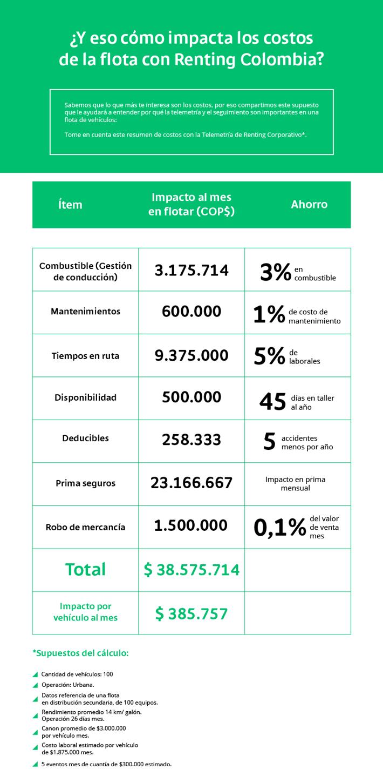 impacto-costos-con-renting